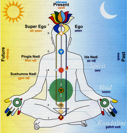 Benefits Of Sahaja Yoga Meditation Subtle System Chakras Kundalini